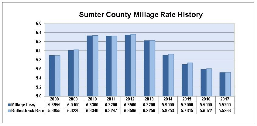 Property Tax Rate Sumter County Florida