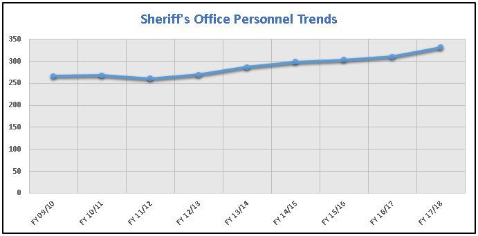 Sheriff Personnel Trends